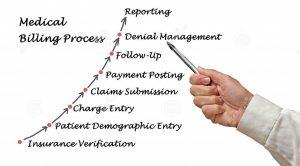 Medical Billing and Revenue Management